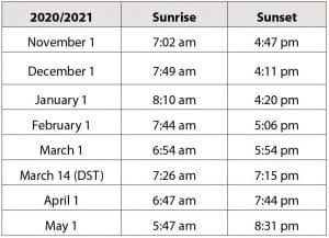 Whistler Blackcomb Sunrise and Sunset times