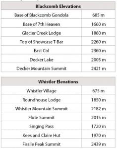 Whistler Blackcomb Elevations